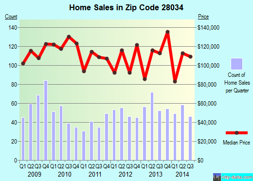Zip code 28034 (Dallas, North Carolina) real estate house value trends