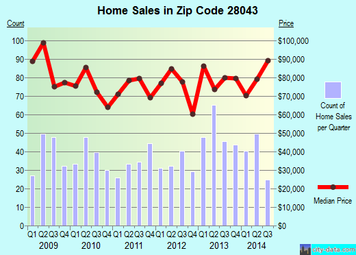 Zip code 28043 (FOREST CITY, North Carolina) real estate house value trends
