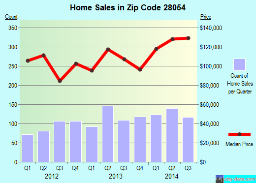 Zip code 28054 (GASTONIA, North Carolina) real estate house value trends