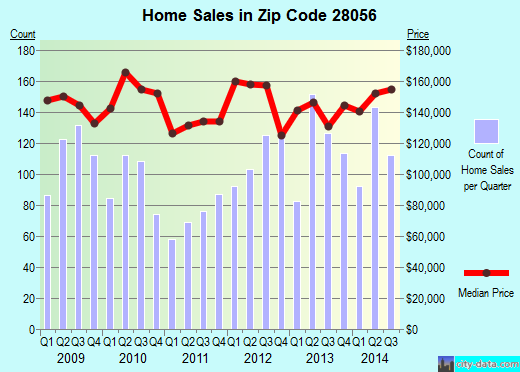 Zip code 28056 (Gastonia, North Carolina) real estate house value trends