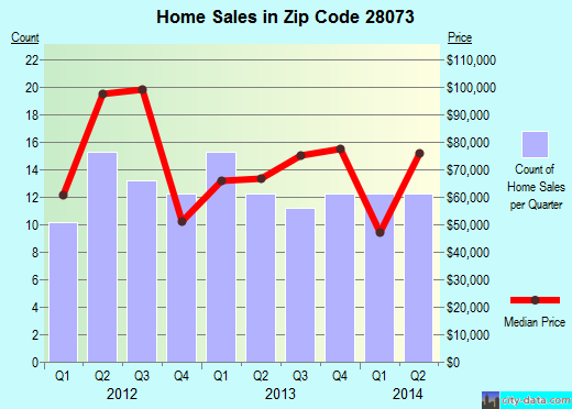 Zip code 28073 (Grover, North Carolina) real estate house value trends