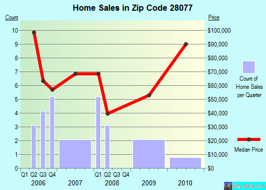 Zip code 28077 (High Shoals, North Carolina) real estate house value trends