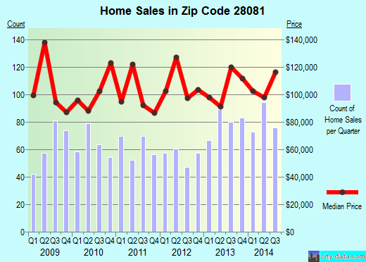 Zip code 28081 (Kannapolis, North Carolina) real estate house value trends