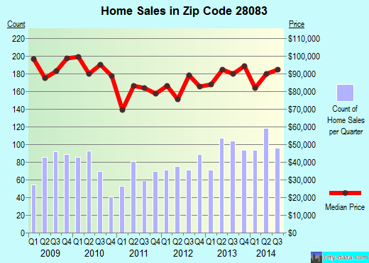 Zip code 28083 (Kannapolis, North Carolina) real estate house value trends