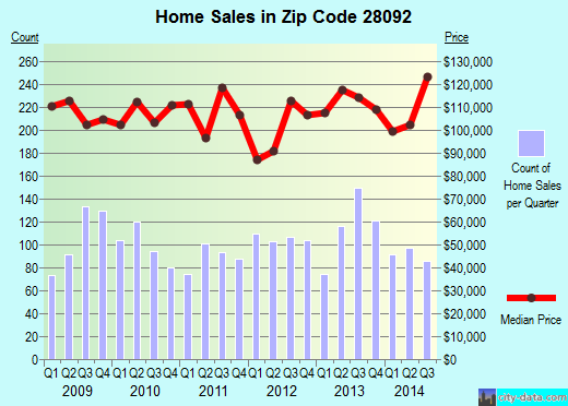 Zip code 28092 (Lincolnton, North Carolina) real estate house value trends