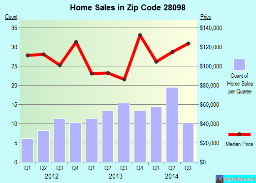 Zip code 28098 (Lowell, North Carolina) real estate house value trends