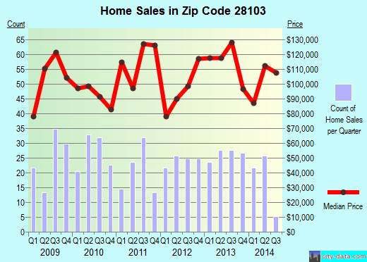 Zip code 28103 (Marshville, North Carolina) real estate house value trends