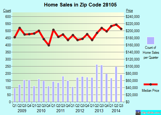 Zip code 28105 (Matthews, North Carolina) real estate house value trends