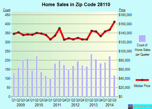 Zip code 28110 (Unionville, North Carolina) real estate house value trends