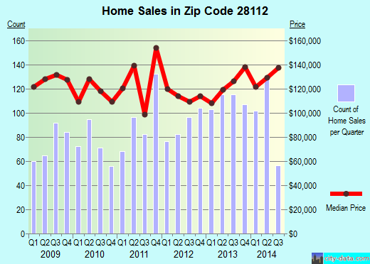 Zip code 28112 (Monroe, North Carolina) real estate house value trends