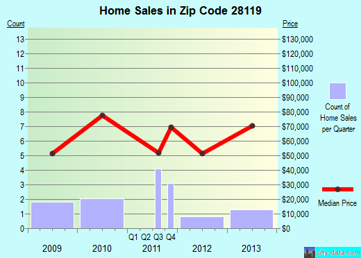 Zip code 28119 (Morven, North Carolina) real estate house value trends