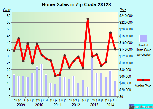 Zip code 28128 (NORWOOD, North Carolina) real estate house value trends
