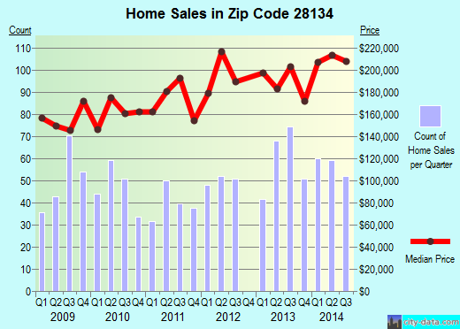 Zip code 28134 (Pineville, North Carolina) real estate house value trends
