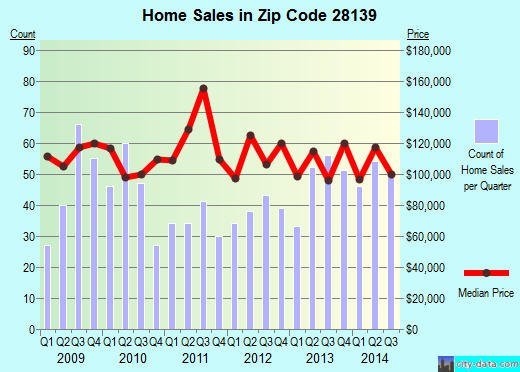 Zip code 28139 (Rutherfordton, North Carolina) real estate house value trends