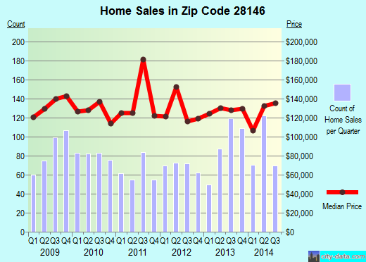 Zip code 28146 (Salisbury, North Carolina) real estate house value trends