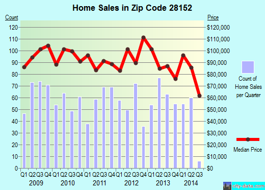 Zip code 28152 (Shelby, North Carolina) real estate house value trends