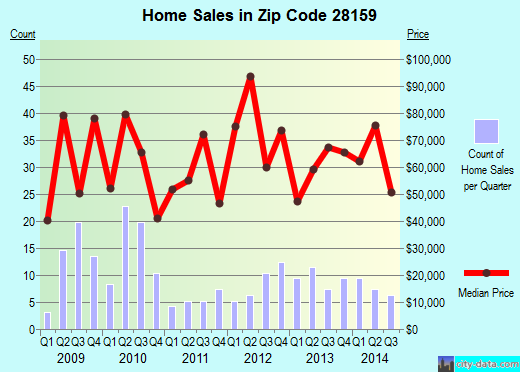 Zip code 28159 (SPENCER, North Carolina) real estate house value trends