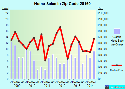 Zip code 28160 (Spindale, North Carolina) real estate house value trends