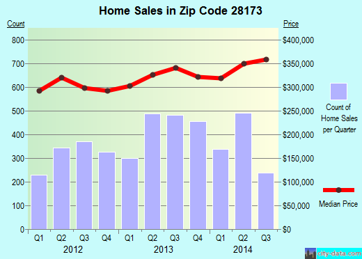 Zip code 28173 (Waxhaw, North Carolina) real estate house value trends