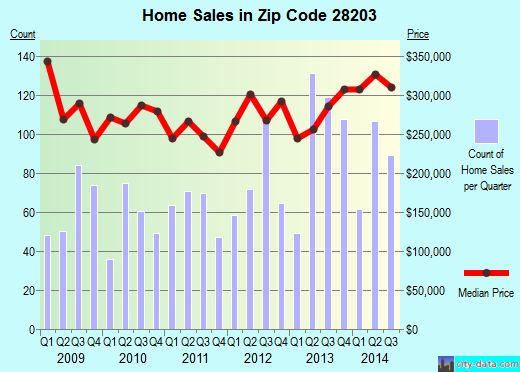 Zip code 28203 (CHARLOTTE, North Carolina) real estate house value trends
