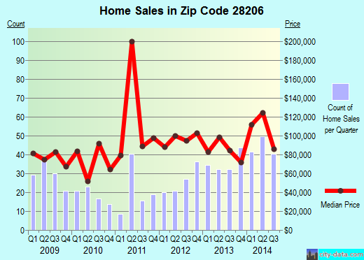 Zip code 28206 (CHARLOTTE, North Carolina) real estate house value trends