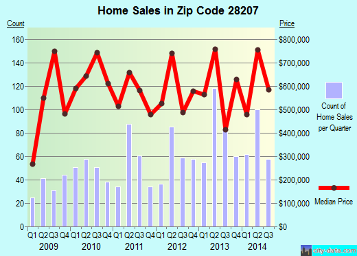 Zip code 28207 (CHARLOTTE, North Carolina) real estate house value trends