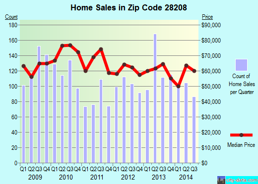 Zip code 28208 (Charlotte, North Carolina) real estate house value trends
