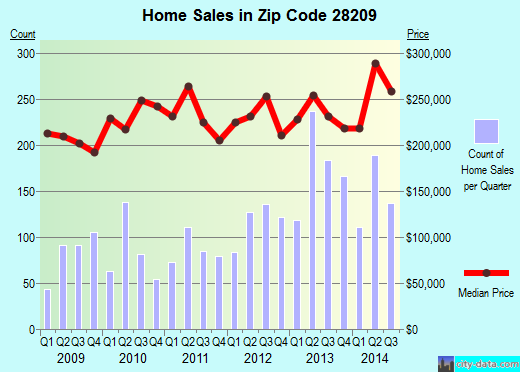Zip code 28209 (CHARLOTTE, North Carolina) real estate house value trends