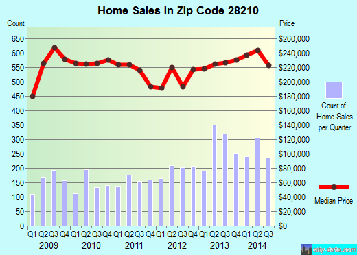 Zip code 28210 (Charlotte, North Carolina) real estate house value trends