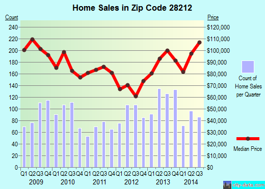Zip code 28212 (Charlotte, North Carolina) real estate house value trends