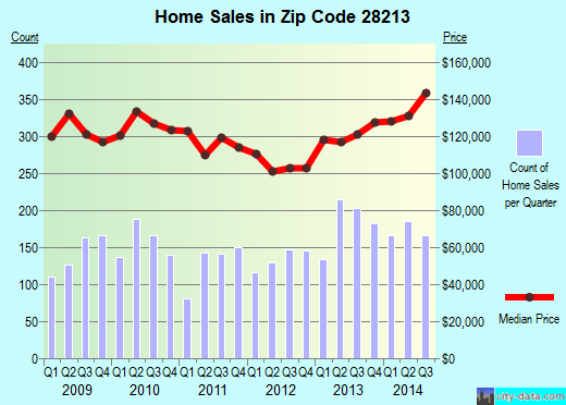 Zip code 28213 (Charlotte, North Carolina) real estate house value trends