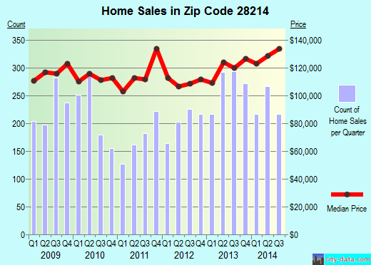 Zip code 28214 (Charlotte, North Carolina) real estate house value trends
