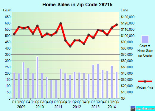 Zip code 28215 (Charlotte, North Carolina) real estate house value trends