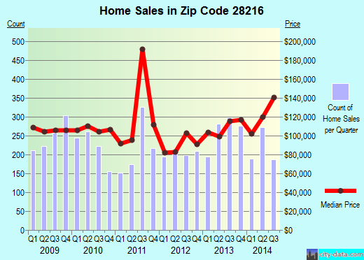 Zip code 28216 (Charlotte, North Carolina) real estate house value trends
