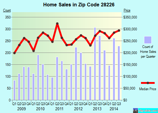 Zip code 28226 (Charlotte, North Carolina) real estate house value trends