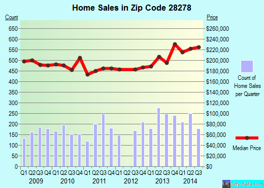 Zip code 28278 (CHARLOTTE, North Carolina) real estate house value trends