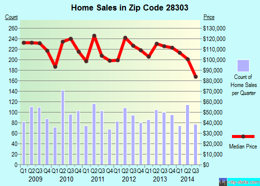 Zip code 28303 (Fayetteville, North Carolina) real estate house value trends