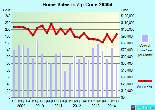 Zip code 28304 (FAYETTEVILLE, North Carolina) real estate house value trends