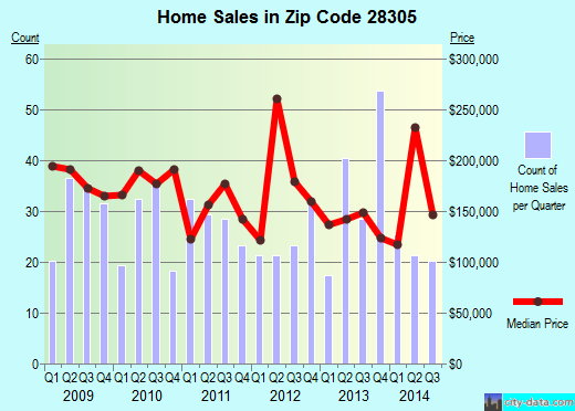 Zip code 28305 (FAYETTEVILLE, North Carolina) real estate house value trends