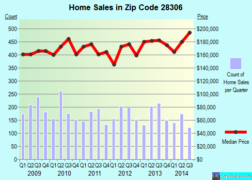Zip code 28306 (Fayetteville, North Carolina) real estate house value trends