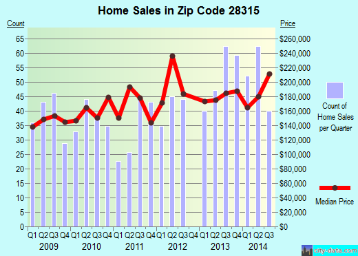 Zip code 28315 (ABERDEEN, North Carolina) real estate house value trends
