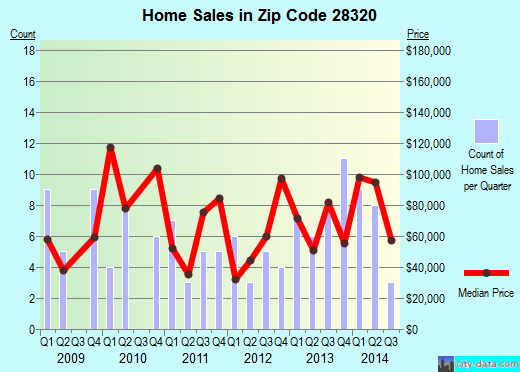 Zip code 28320 (Bladenboro, North Carolina) real estate house value trends