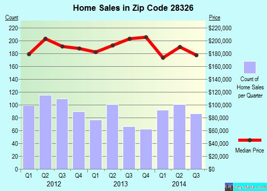 Zip code 28326 (Cameron, North Carolina) real estate house value trends