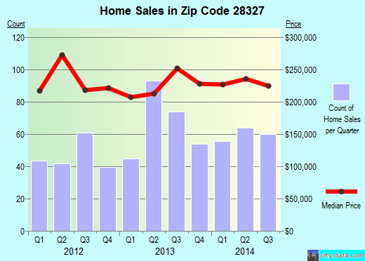 Zip code 28327 (Carthage, North Carolina) real estate house value trends