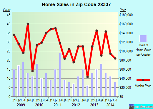 Zip code 28337 (Elizabethtown, North Carolina) real estate house value trends