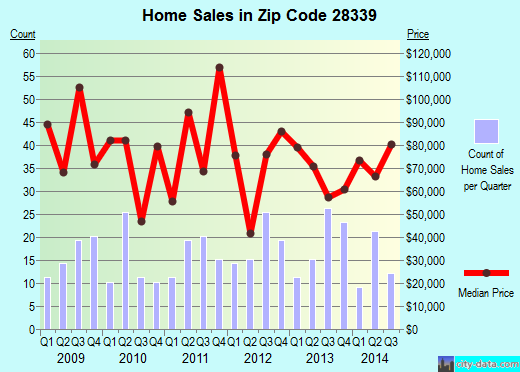 Zip code 28339 (Erwin, North Carolina) real estate house value trends