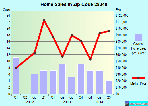 Zip code 28340 (Fairmont, North Carolina) real estate house value trends