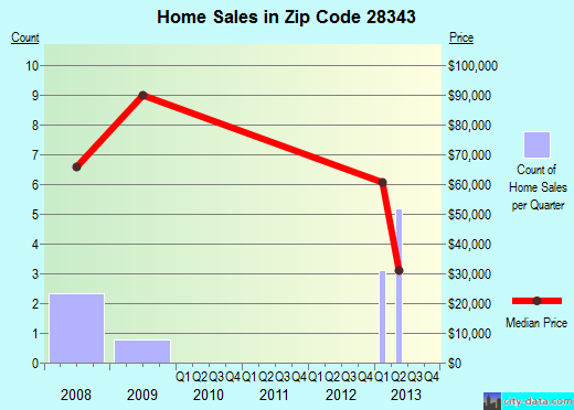 Zip code 28343 (Gibson, North Carolina) real estate house value trends