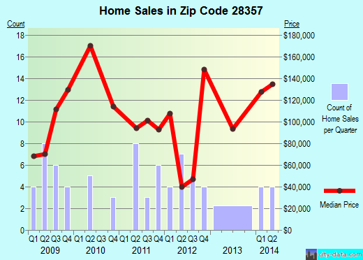 Zip code 28357 (Lumber Bridge, North Carolina) real estate house value trends