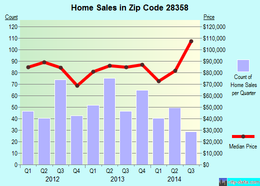 Zip code 28358 (Lumberton, North Carolina) real estate house value trends